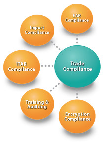 Trade Compliance - Global Trade Consulting | LCS : LOGISTICS ...